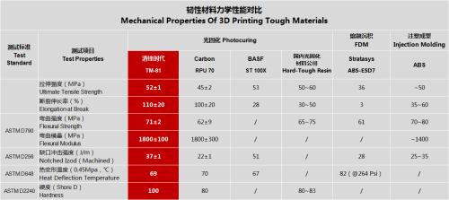 TM-81 力学性能对比.png