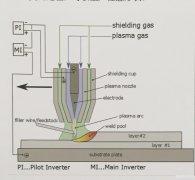 直接能量沉积电弧金属3D打印工艺