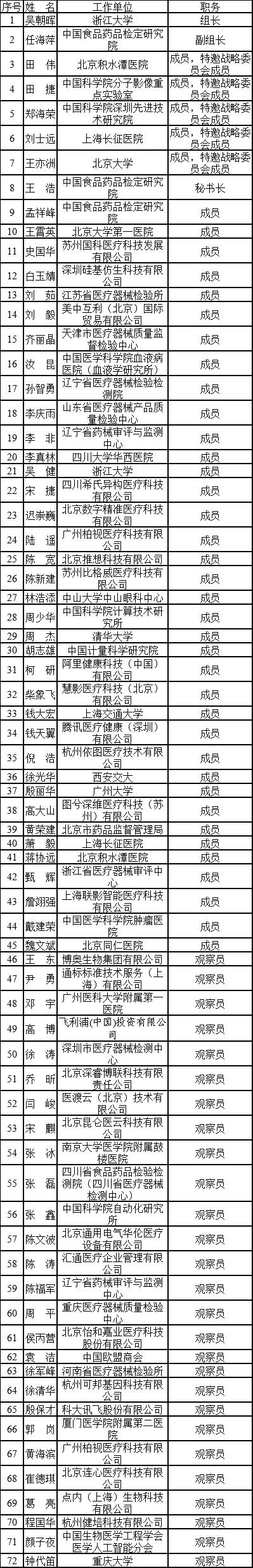 Name list3