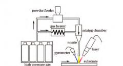 超音速激光沉积技术,有望成为一种新的增材制造技术