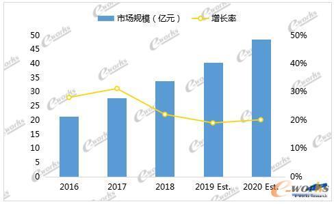 2016至2020年中国MES市场总体规模及增速