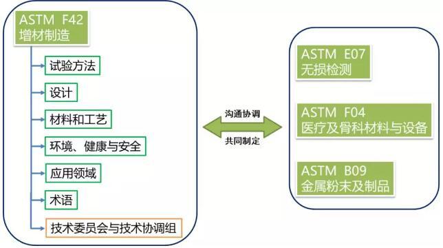 Standard_ASTEM F42