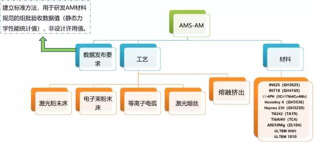 Standard_AMS-AM