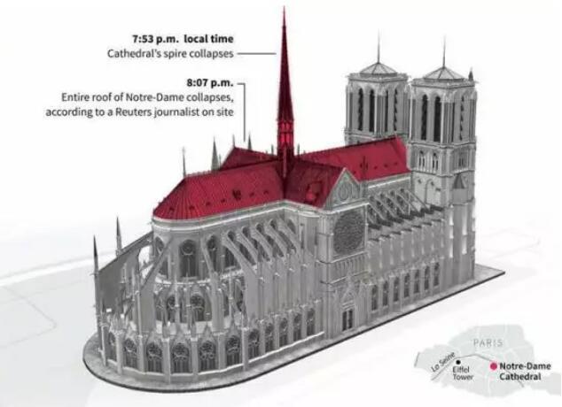 巴黎圣母院红色部分全部坍塌