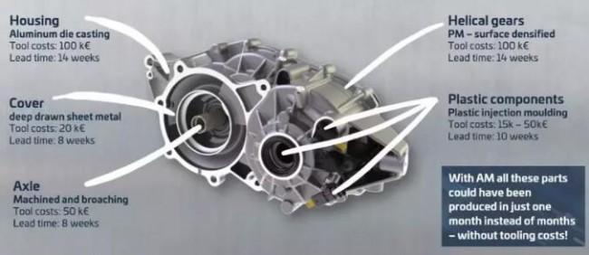 通过3D打印汽车零件能够在1个月内完成试制,无需模具成本