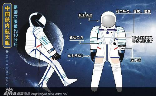 3D打印航天服