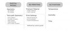 宾州大学开发用于建筑应用的4D打印木质复合材料
