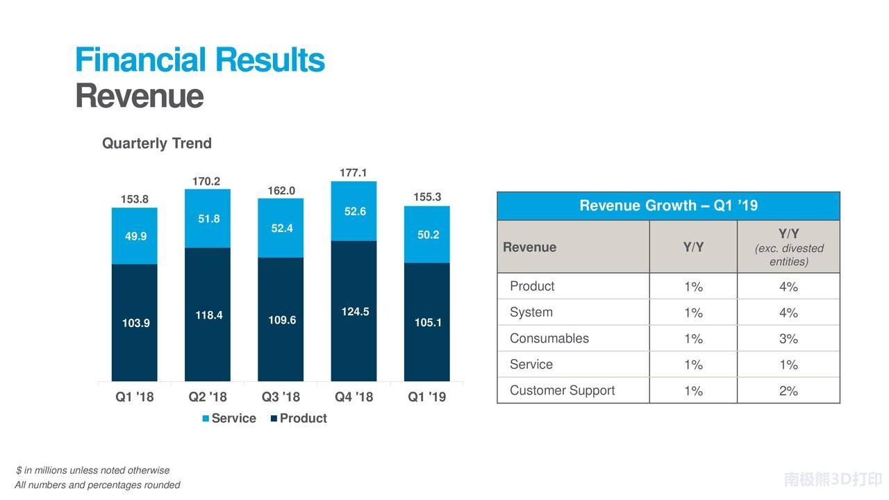 Stratasys 2019年第1季度财务收入