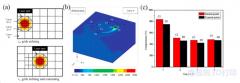基于自适应网格法的选择性激光熔化过程温度场效应分析