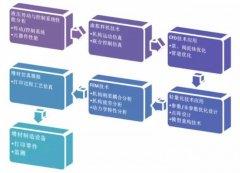 仿真技术与3D打印推动液压元件性能升级