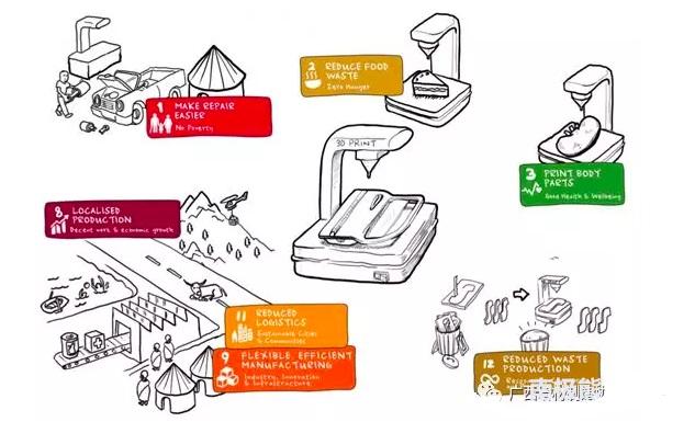 3D打印与循环经济