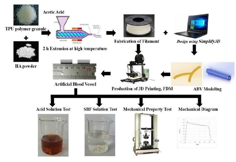 研究人员3D打印人造血管治疗心血管疾病