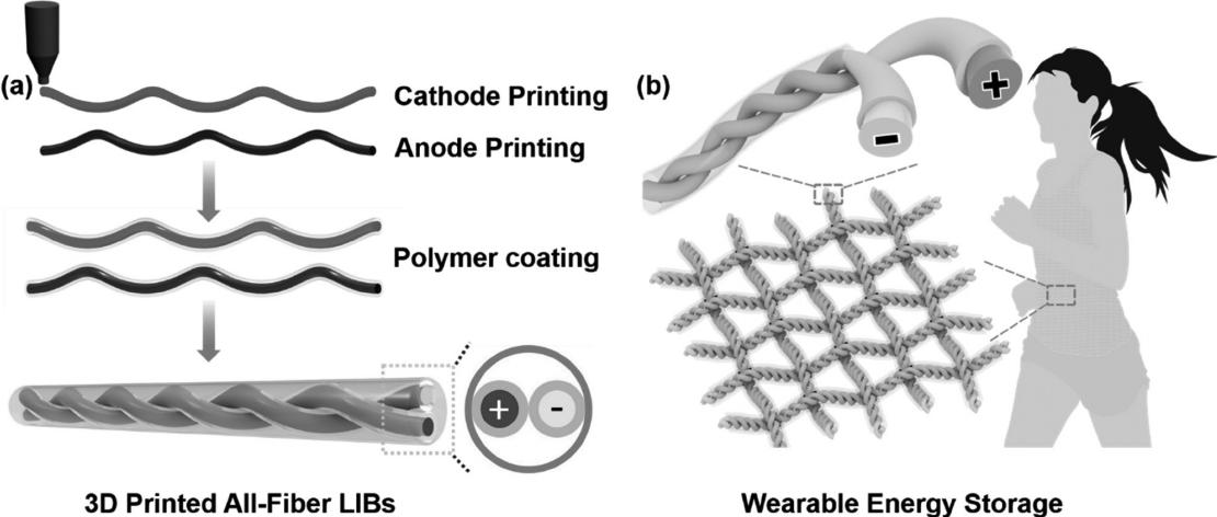 可穿戴纤维锂离子电池的3D打印技术