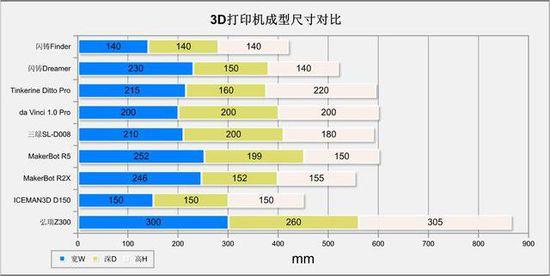 10微米的比拼 9款3D打印机华山论剑