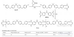 【PI研究进展】3D打印聚酰亚胺材料
