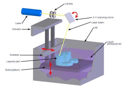 sla 3D打印技术