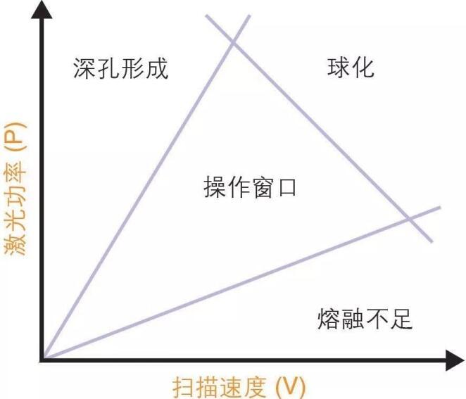 激光功率与扫描速度关系图