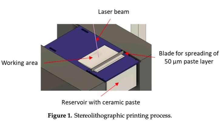 研究团队使用SLA机器对陶瓷植入物进行3D打印(如图所示),然后进行脱脂和烧结步骤