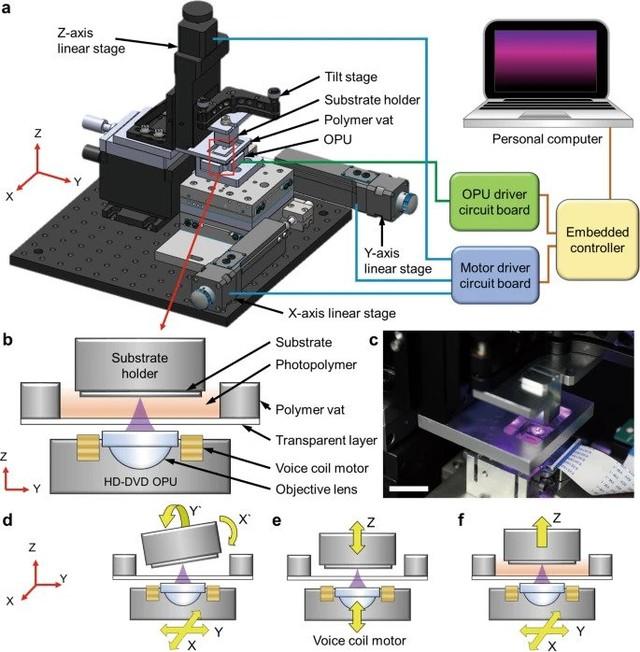 欧洲科学家入侵XBOX开发纳米级3D打印机