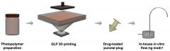 干眼症克星,UCL、USC和Fabrx开发出新型3D打印点滴塞可替代滴眼液